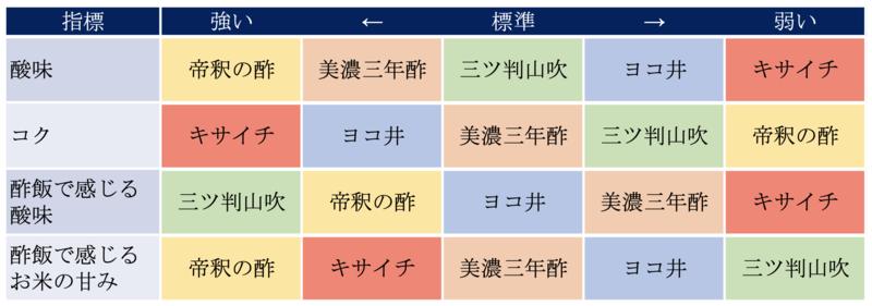 f:id:edomae-sushi:20200614171325p:plain