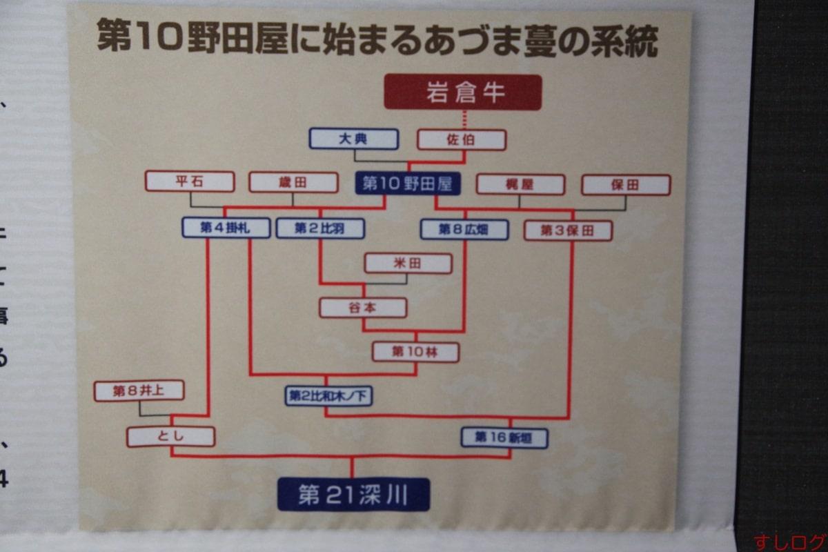 広島和牛血統図